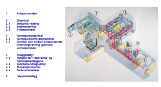 Oversikt over energisentralen slik den sto ferdig i 1988 med to varmepumper.